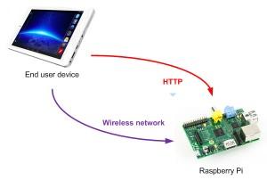 koneksi-rapsberry-smartphone